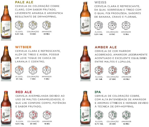 tipos e categorias de cervejas