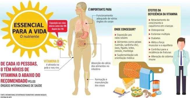 vitamina D grafico