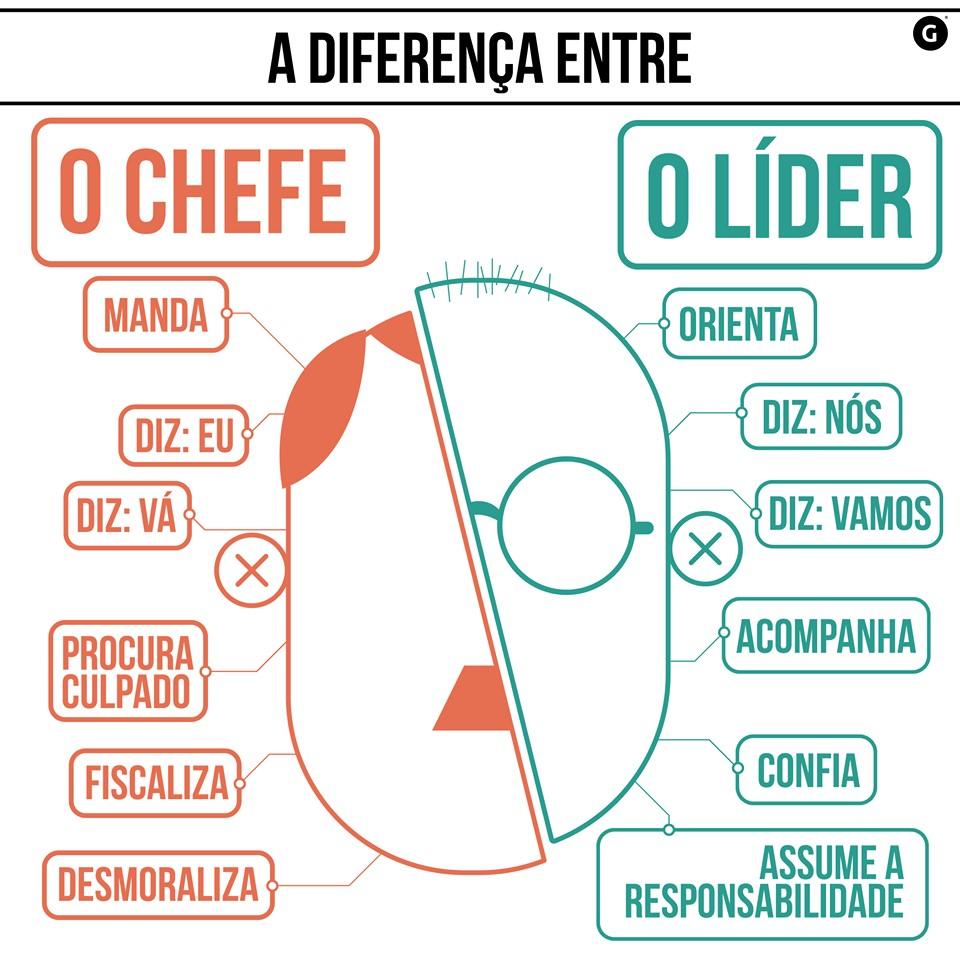 diferença entre chefe e líder