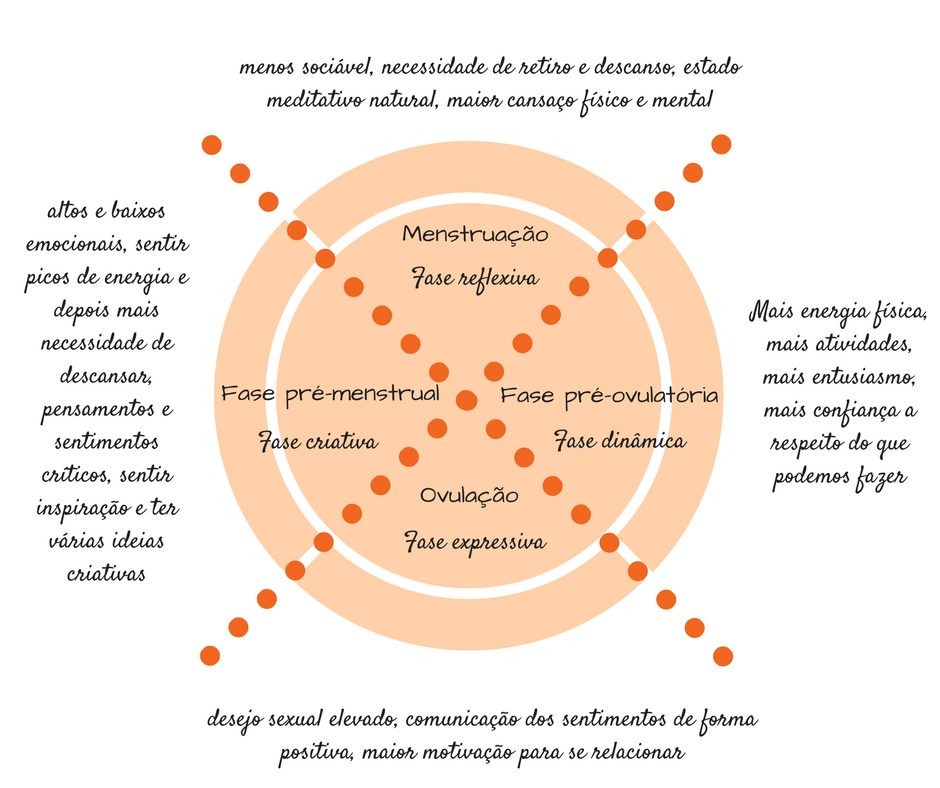 fases do ciclo menstrual e emoções