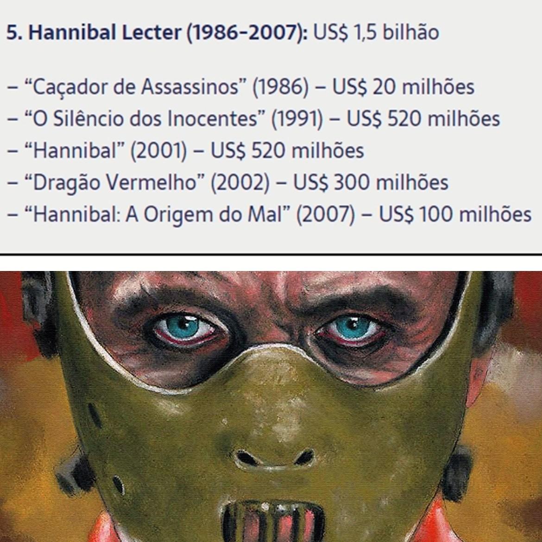 Valores que os filmes da série Hanibal Lecter ganharam.