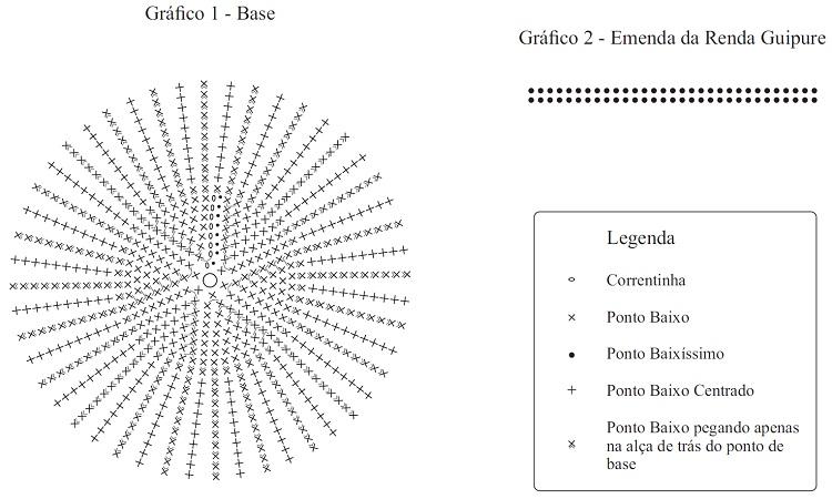 gráfico para cachepô de crochê