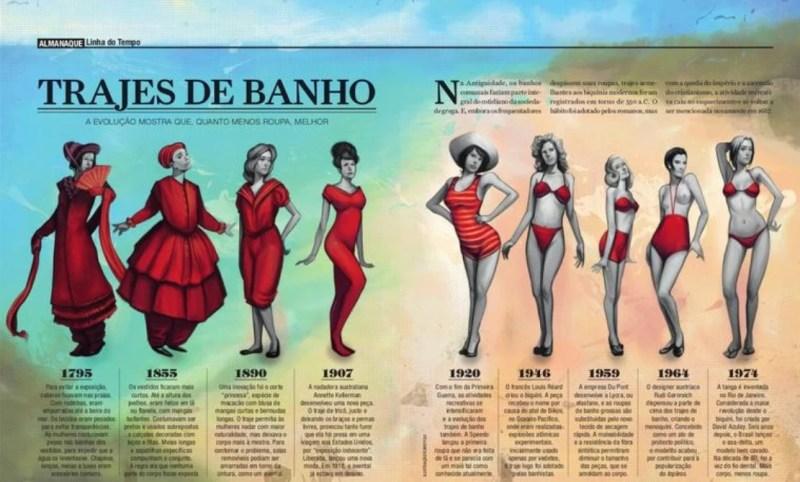 Evolução da Moda Praia.