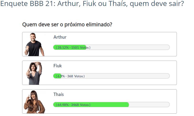 Quem sai do BBB: Arthur, Fiuk ou Thaís? - Enquete Fashion Bubbles