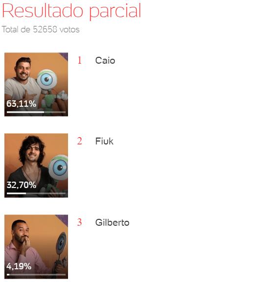 Quem sai do BBB, Caio, Fiuk ou Gilberto - Enquete Uol 00h35