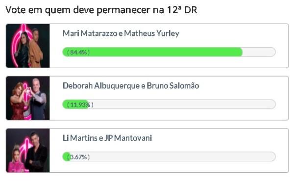 Mari e Matheus disparam em Enquete Fashion Bubbles. Deborah e Bruno estão em segundo lugar. Li e JP são apontados como possíveis eliminados