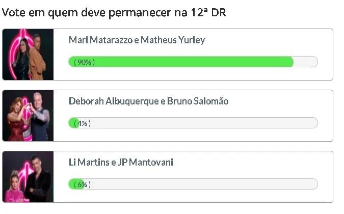 Mari e Matheus são os mais votados em Enquete Fashion Bubbles. Deborah e Bruno são apontados como possíveis eliminados nas primeiras horas de votação