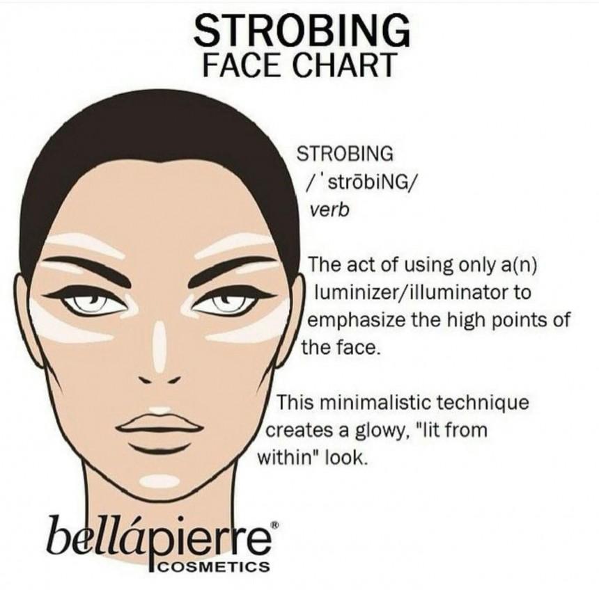 Strobing-Chart