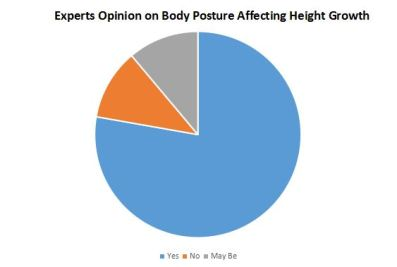 Increase Height Naturally with good Body Posture