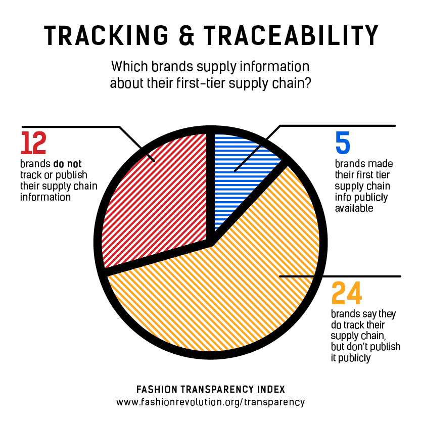 FRD_FTI_traceability