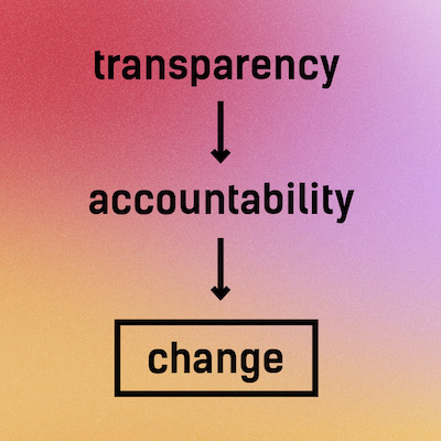 Transparency & Covid-19