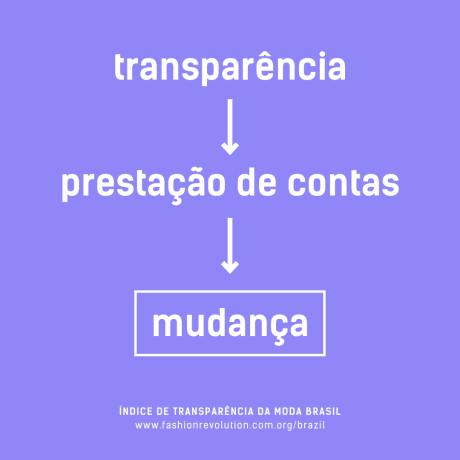 Transparência não é tendência, é necessidade