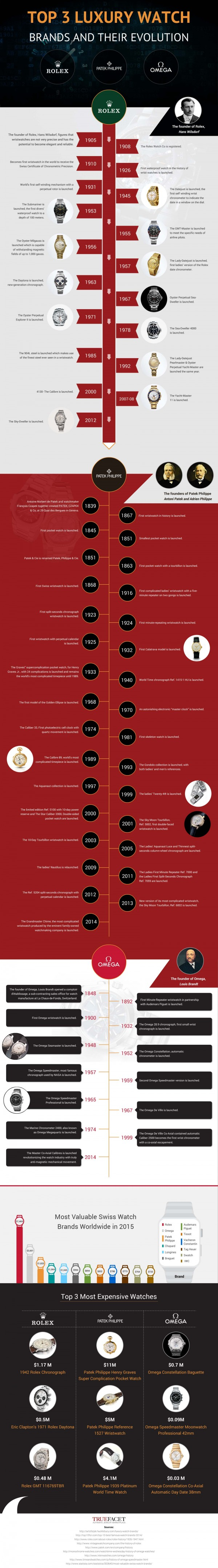 TrueFacet_Top-3-Luxury-Brands-and-Their-Evolution-v4