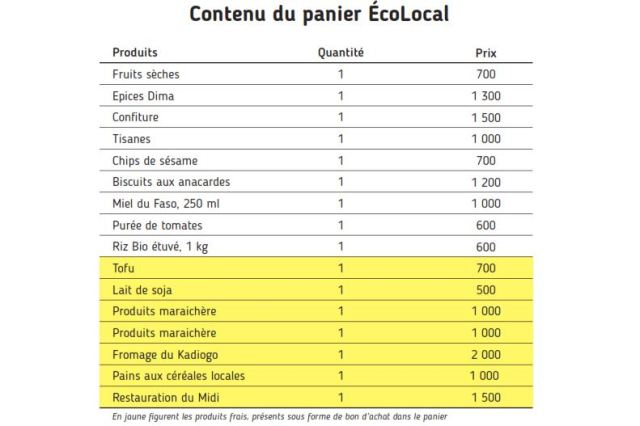 Panier EcoLocal