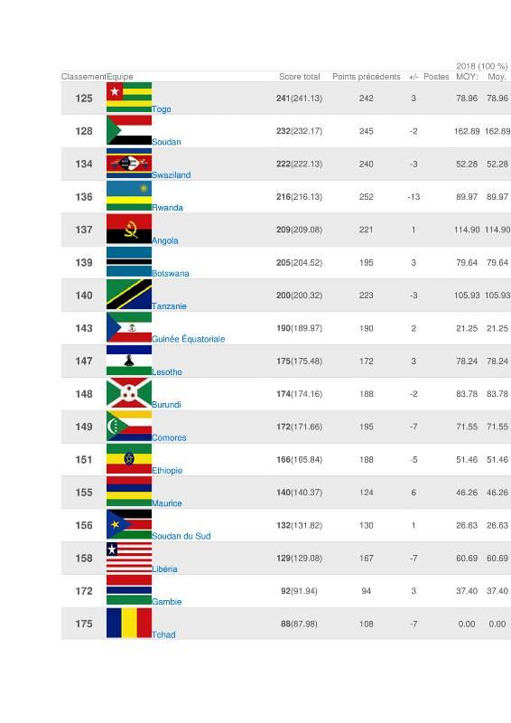 Classement FIFA-3
