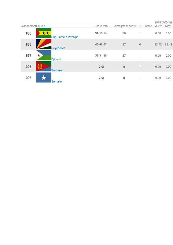 Classement FIFA-4