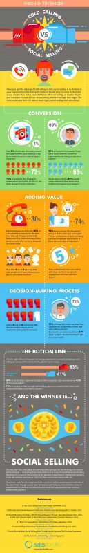 Through the Ringer: Cold Calling vs. Social Selling [Infographic]