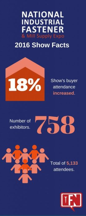 2016 Fastener Show Facts