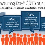2016 MFG Day Survey Results