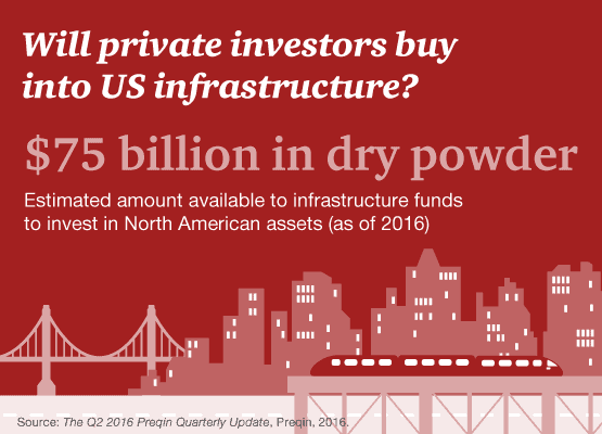 A boost for public-private partnerships in the US?