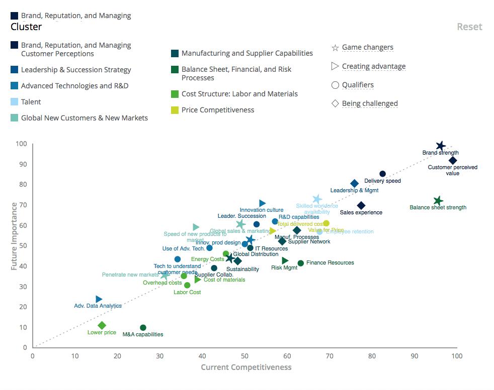High Performing Manufacturer Analysis