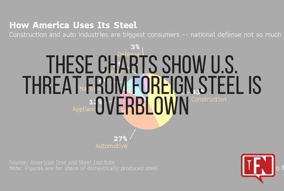 These Charts Show U.S. Threat From Foreign Steel Is Overblown