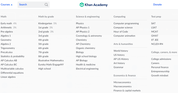 Definitive Guide To GAMSAT Study Using Khan Academy - FastGAMSAT