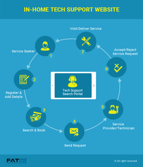 Business Model-Tech Support Website