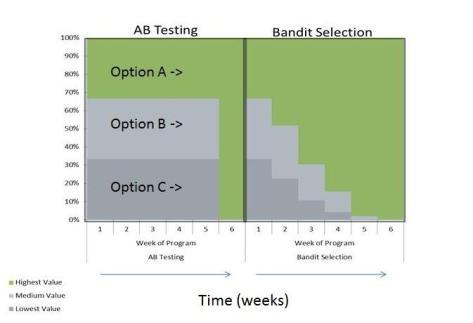 AB Testing vs Bandit Selection