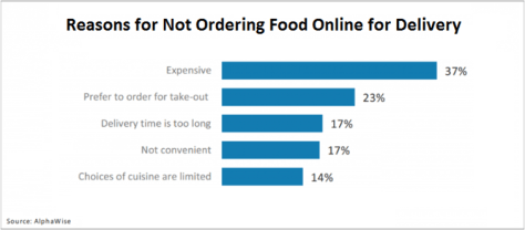 Reason for not food ordering