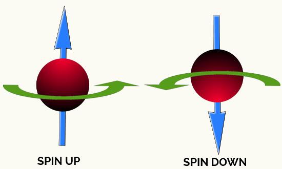 Spin, Fatos Desconhecidos