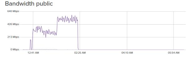 Ciri Ciri VPS Terkena DDOS Attack hingga di Suspend Provider -