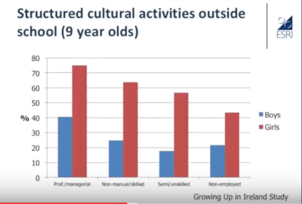 A slide showing massive gap between girls and boys in cultural activities outside school.