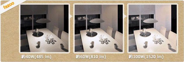 40ワット相当/ 60ワット相当・100W相当の明るさ比較