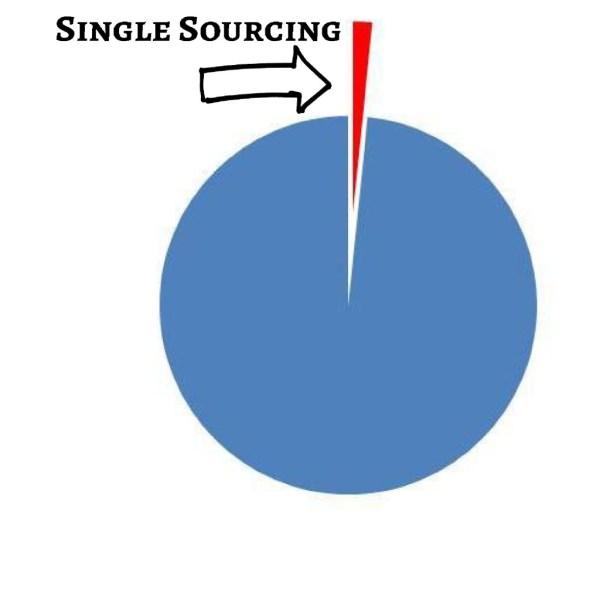 single sourcing pie
