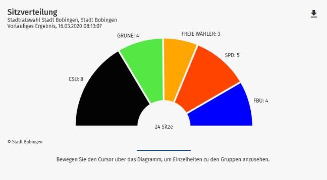 Wahlergebnis der Stadtratswahl: Sitzverteilung