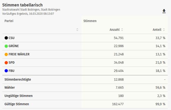 Wahlergebnis der Stadtratswahl: Stimmen tabellarisch