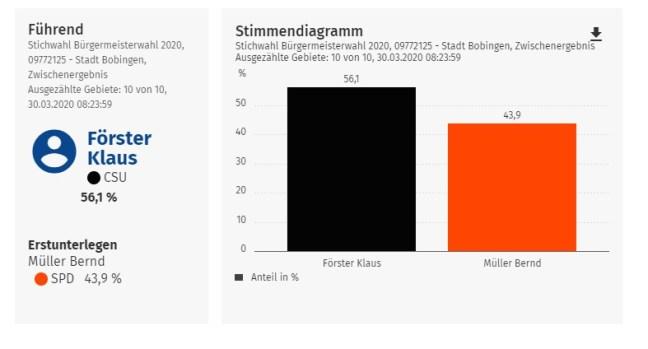 Wahlergebnis der Bürgermeister-Stichwahl in Bobingen