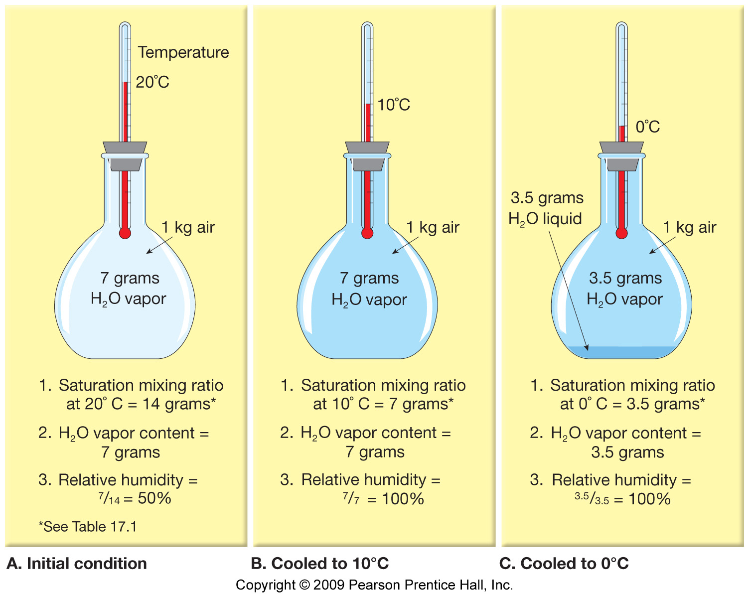 Combined Gas Law Combines Charles S Law Boyle S Law