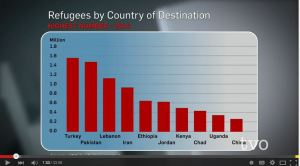 Chart Refugees by country of destination