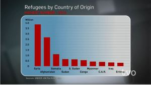 Chart Refugees by country of origin