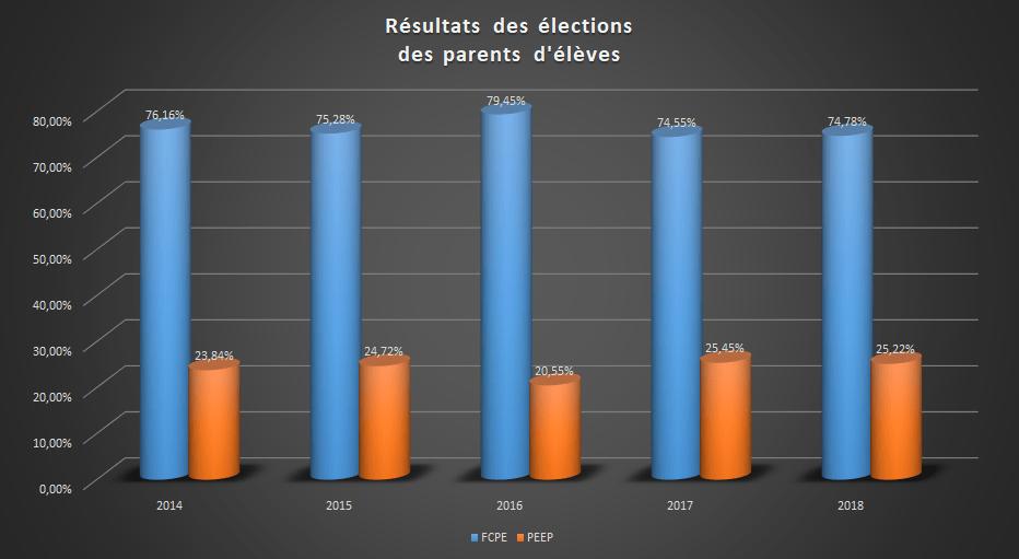 Résultat élections