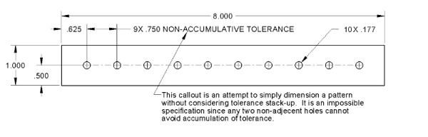 Pattern non-accumulative tolerance callout