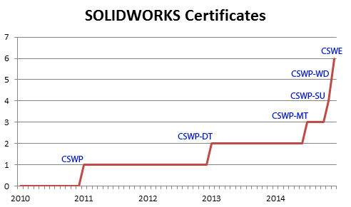Chart of my certifications leading up to the CSWE