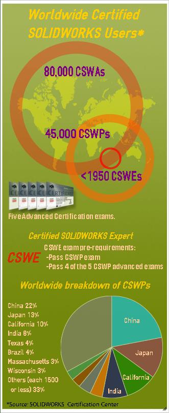 CSWP-Infograph