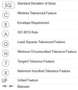 Additional ISO Tolerencing symbols