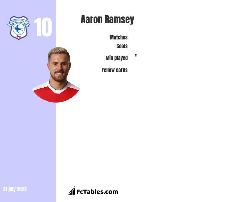 Aaron Ramsey stats