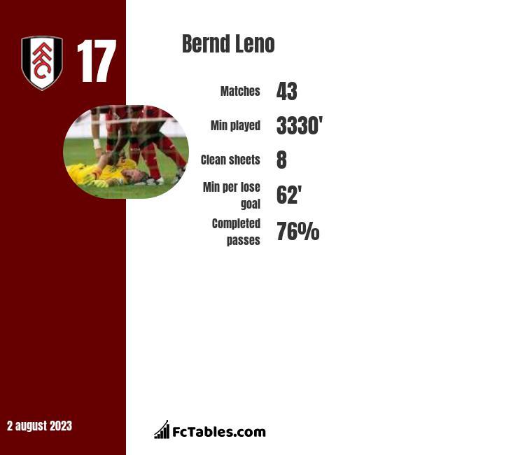 Bernd Leno stats