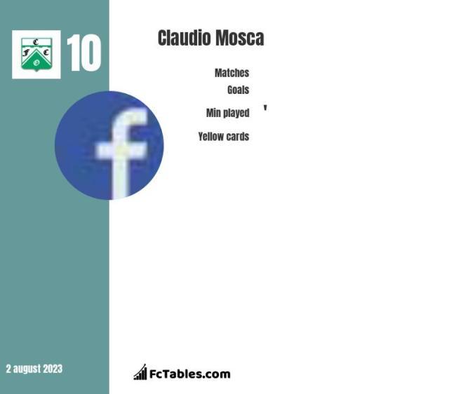Claudio Mosca stats