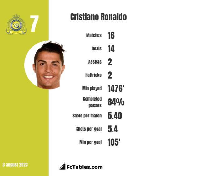 Cristiano Ronaldo stats